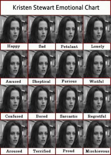 kirsten_stewart_emotional_chart