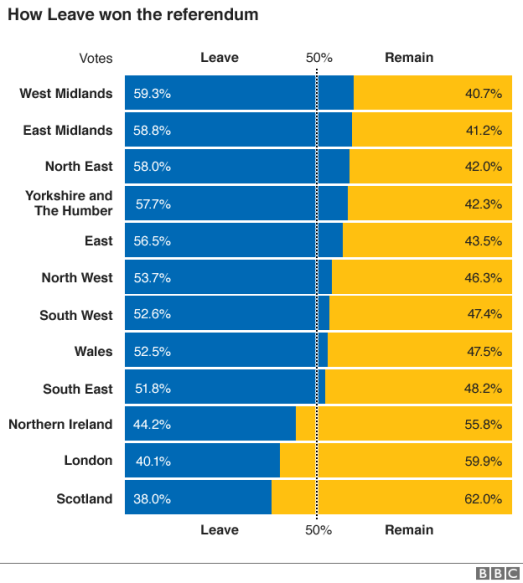 _90083268_eu_ref_uk_regions_leave_remain_gra624_sorted